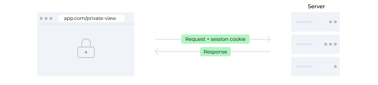 Request and session cookie to the server, response from the server.