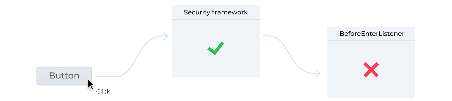 Button click passes the security framework but is rejected by a BeforeEnterListener