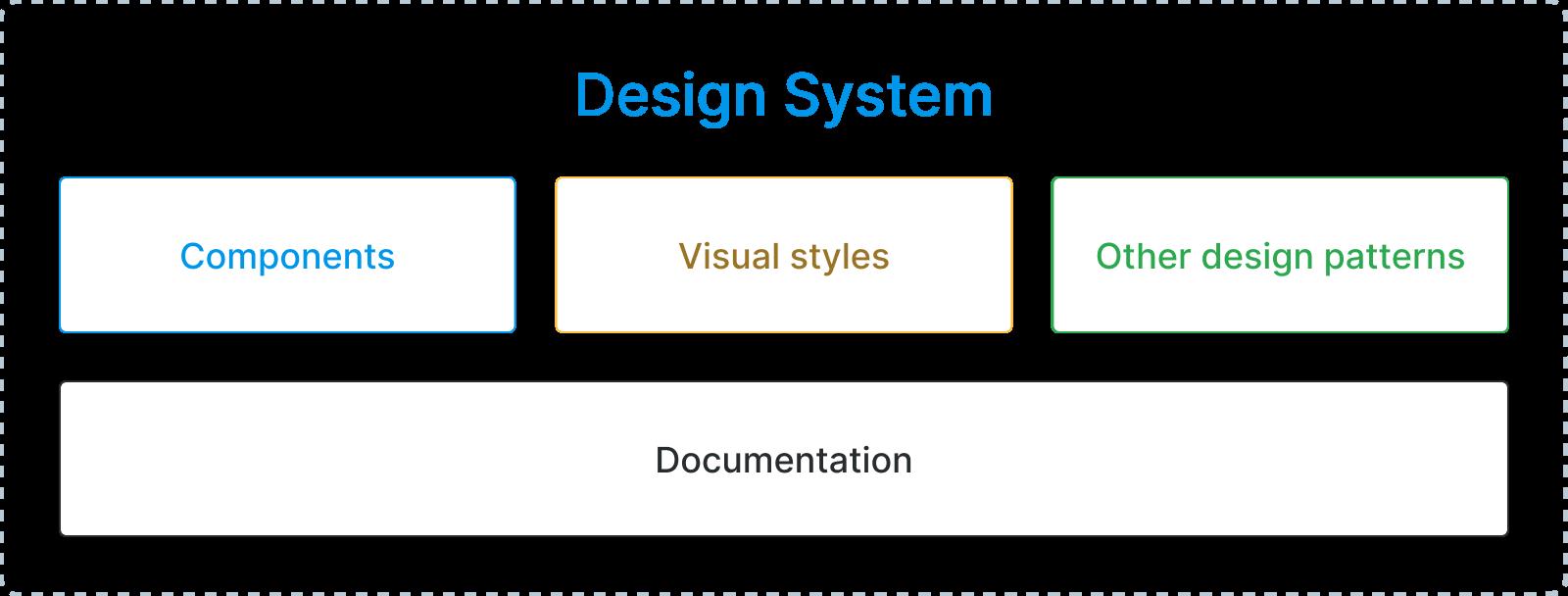 DesignSystem