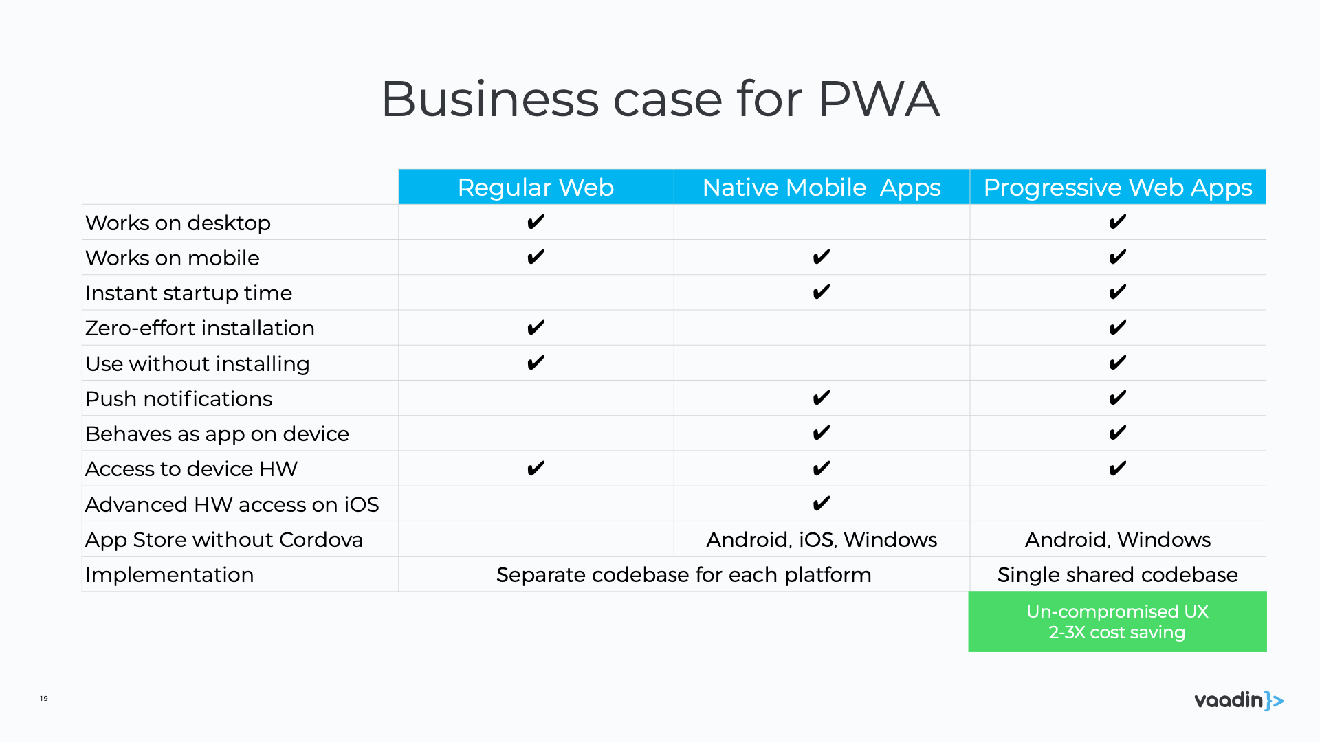 Business case for PWA
