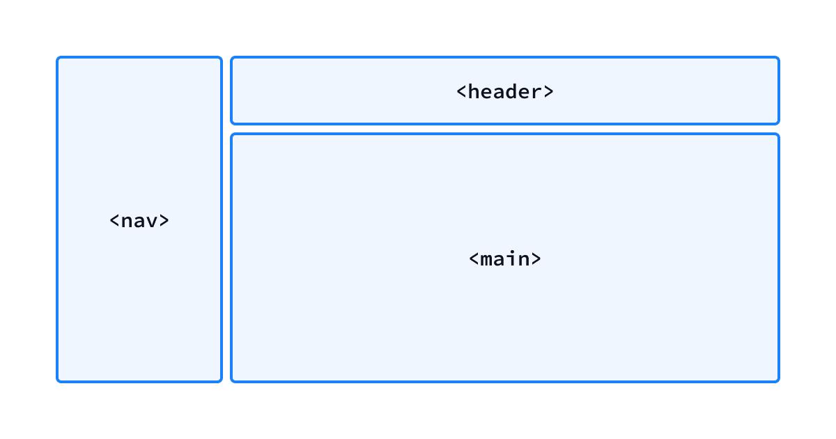 Respective HTML landmarks for app sections
