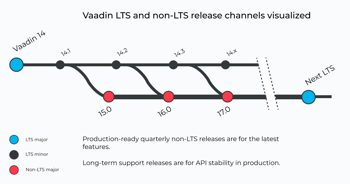 Vaadin LTS and non-LTS release channels visualized