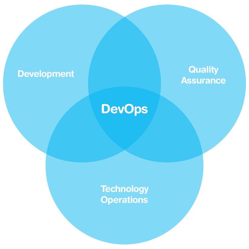 DevOps, graphical illustration.