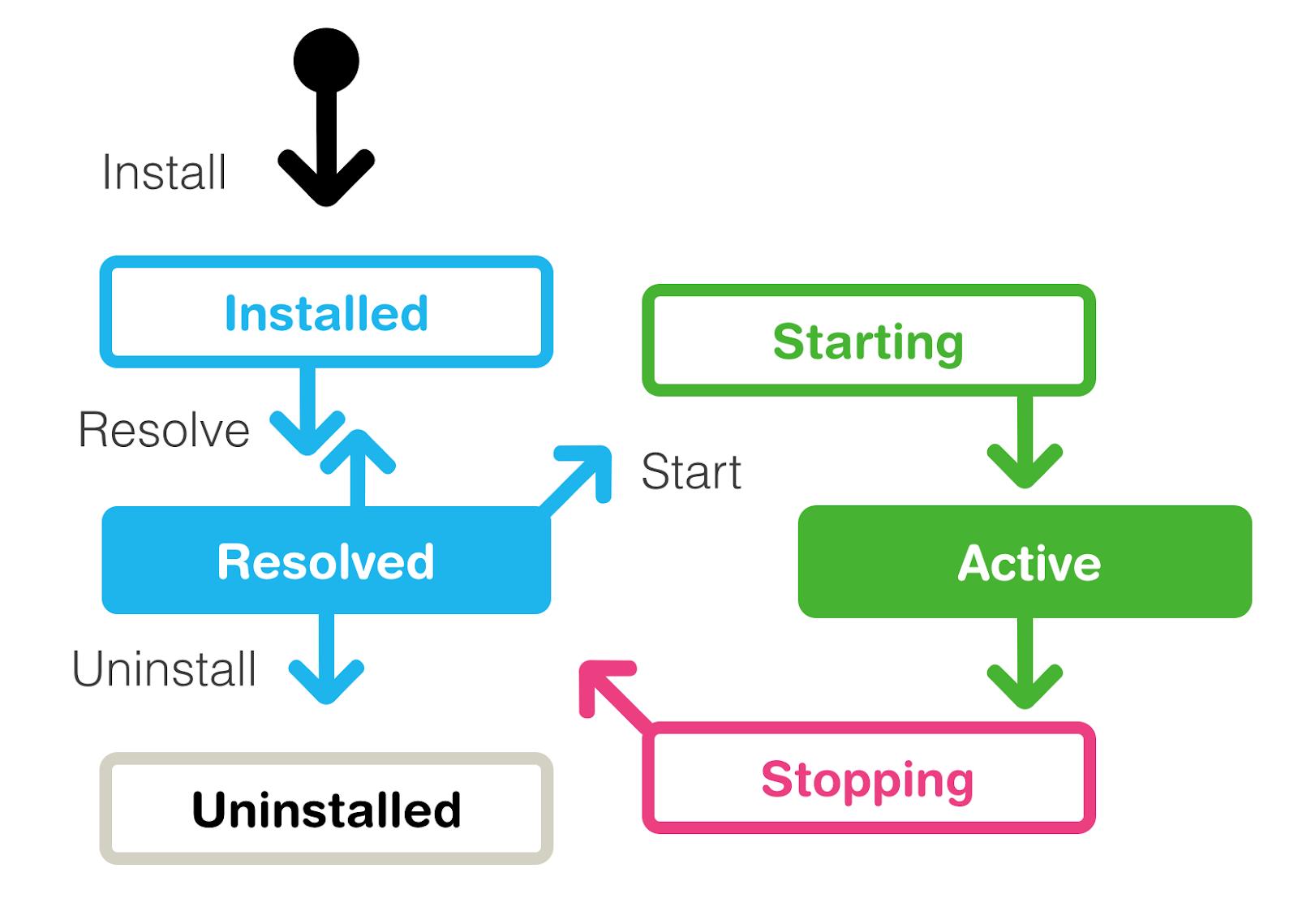 OSGi bundle lifecycle