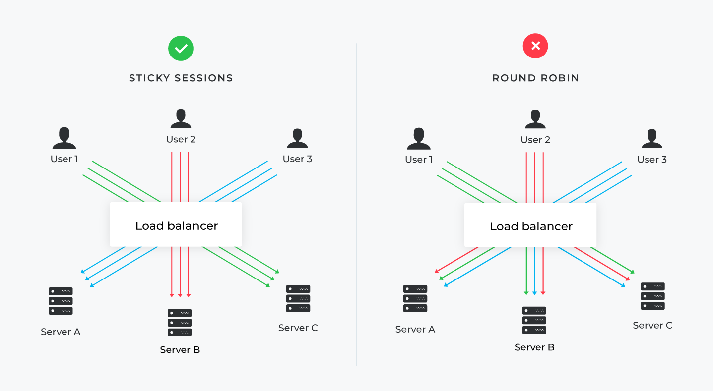 Comparison of sticky sessions and round robin load balancing