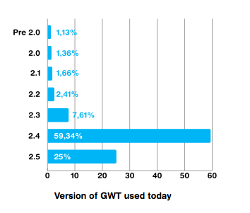 Version of GWT used in projects today