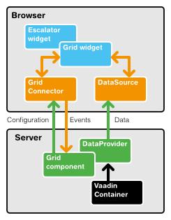 Grid architecture diagram