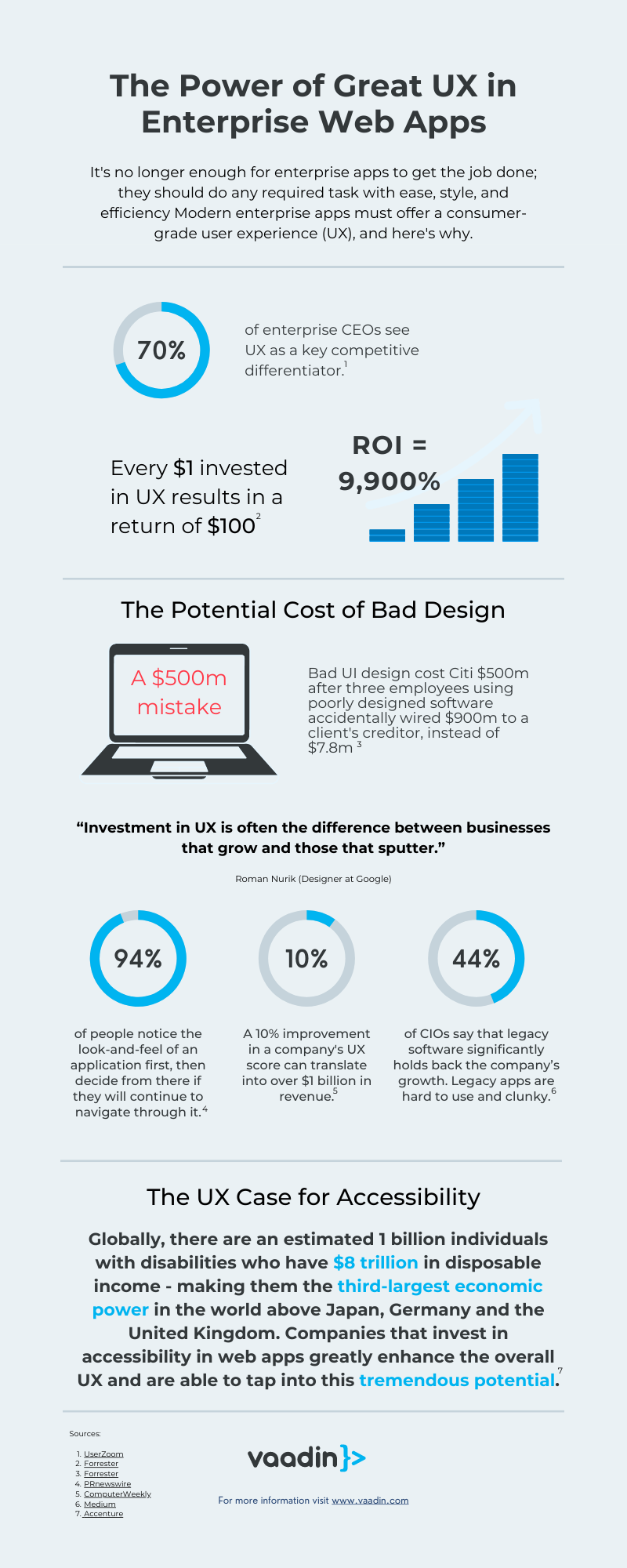 Infographic on the power of UX in Enterprise Web Apps