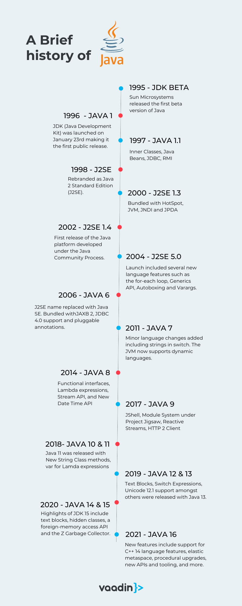 Timeline of Java's evolution
