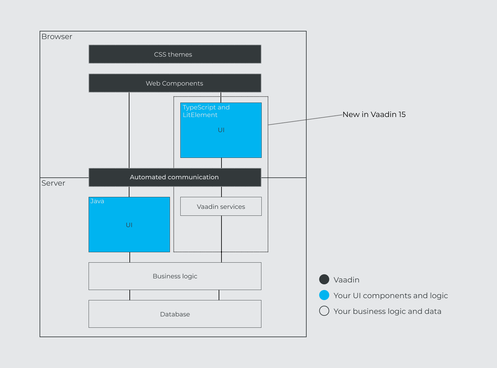 A diagram showing two alternative ways of building views in Vaadin: the classic server-side Java UI and a new TypeScript and LitElement based API that communicates with the server through type-safe Vaadin services.